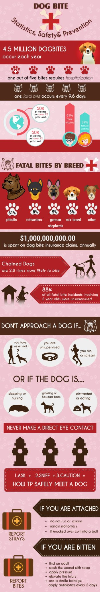 Dog-bites-statistics, safety and prevention